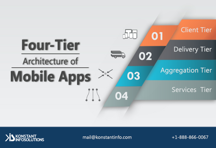 an overview of the need for hotels to develop a mobile application