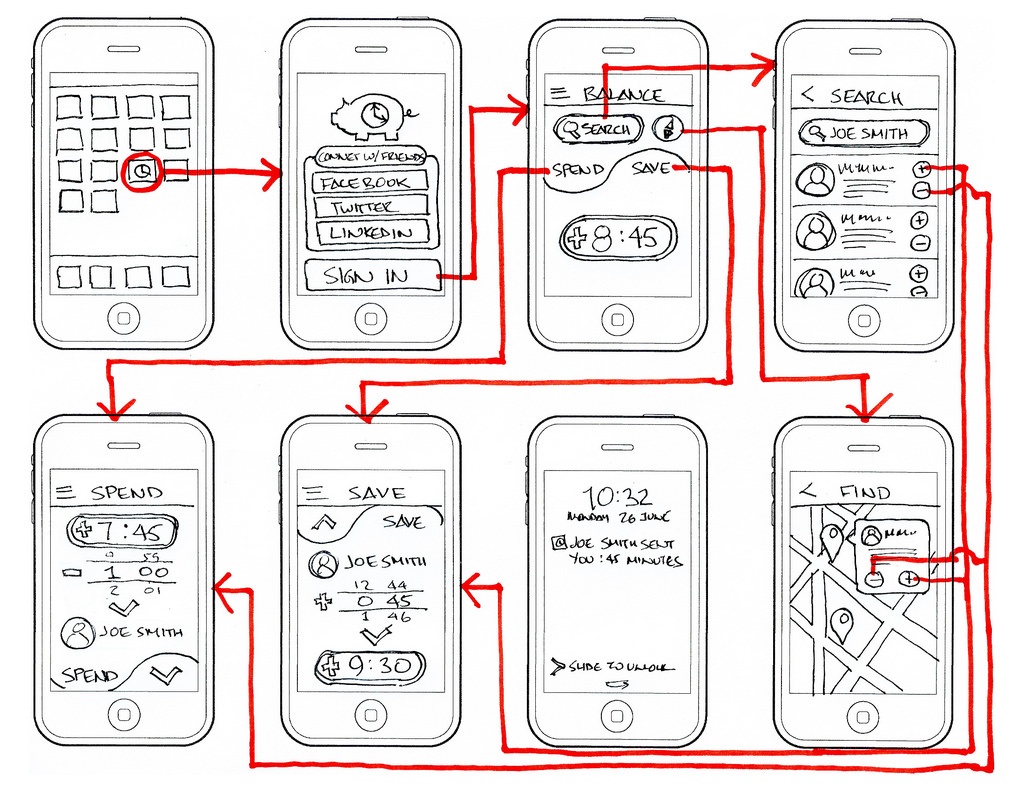 Top mobile app development companies report wireframes for Application design tools