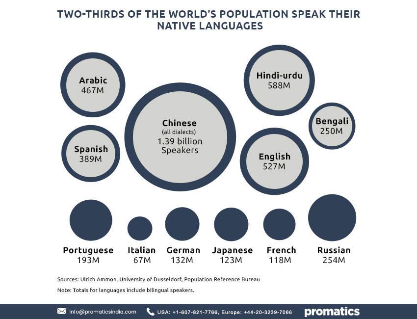 World population languages
