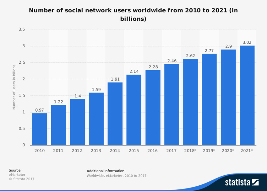 Why social networking apps are good for your business