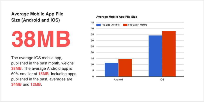 The number of downloads may depend on the size of the mobile app