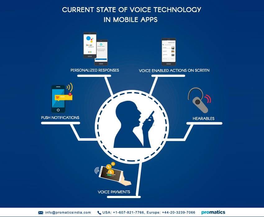 Voice is the next big thing in mobile apps
