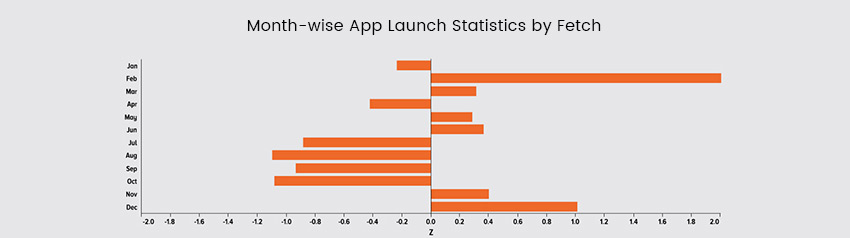 What is the right time to launch your mobile app?
