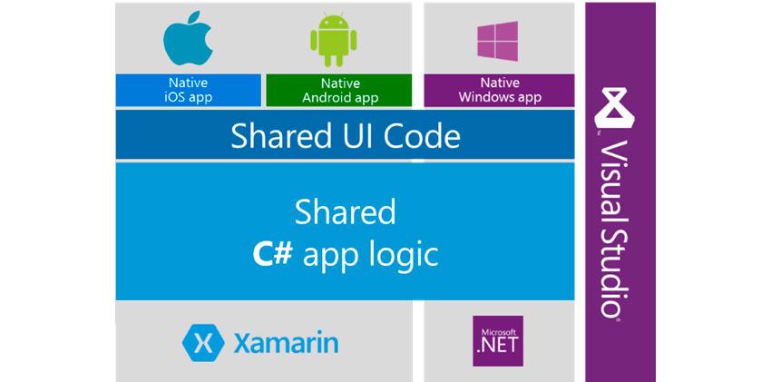 Advantages of using Xamarin: software integration