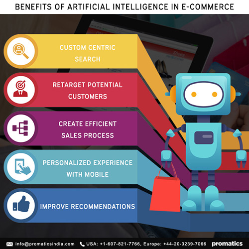 How To Use AI in Ecommerce Apps
