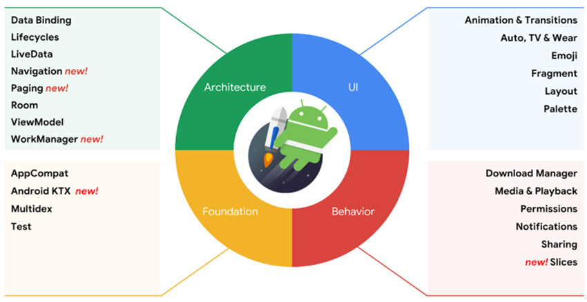 Android Jetpack: Develop Better Apps in Lesser Time