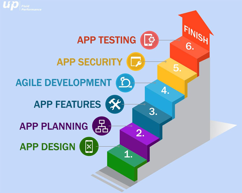 The Importance of App Quality In Mobile App Development