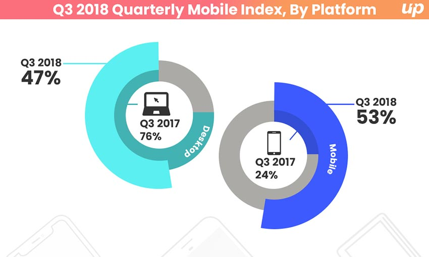 Mobile Video Impression Reached a Milestone with 53% of Volume Increase