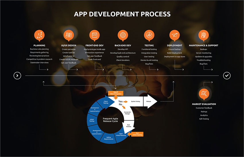Looking for App development Partner? Avoid these mistakes!