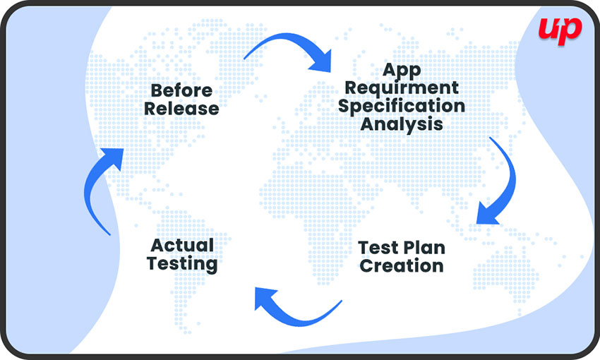 Complete Process of Mobile App Testing