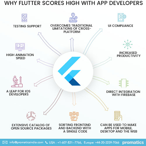 Why Flutter is growing popular among app developers?