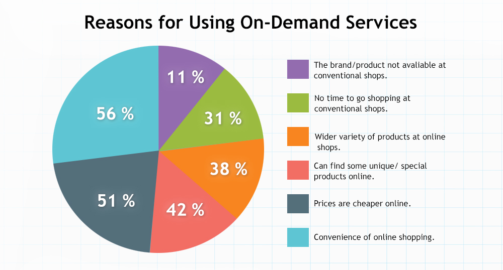 On-Demand Apps- Why are they in demand?