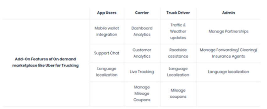 Key Takeaways to Create a Trucking App like Uber Freight
