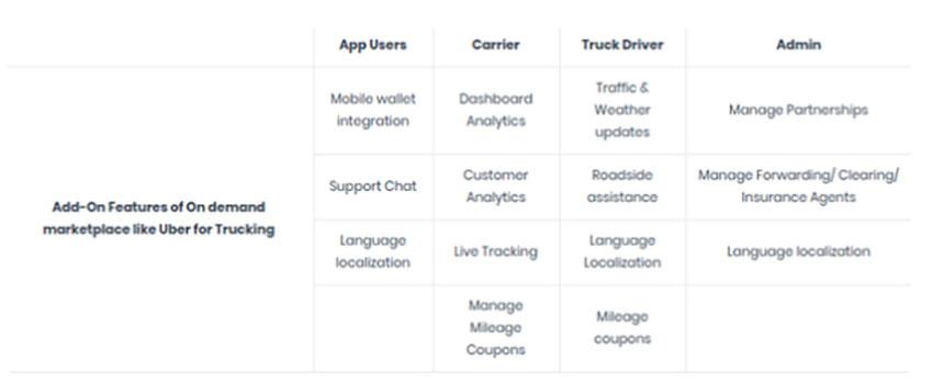 Key Takeaways to Create a Trucking App like Uber Freight