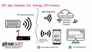 IoT apps for energy efficiency